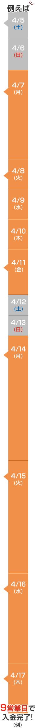 【例】お品物到着から9営業日で入金完了!